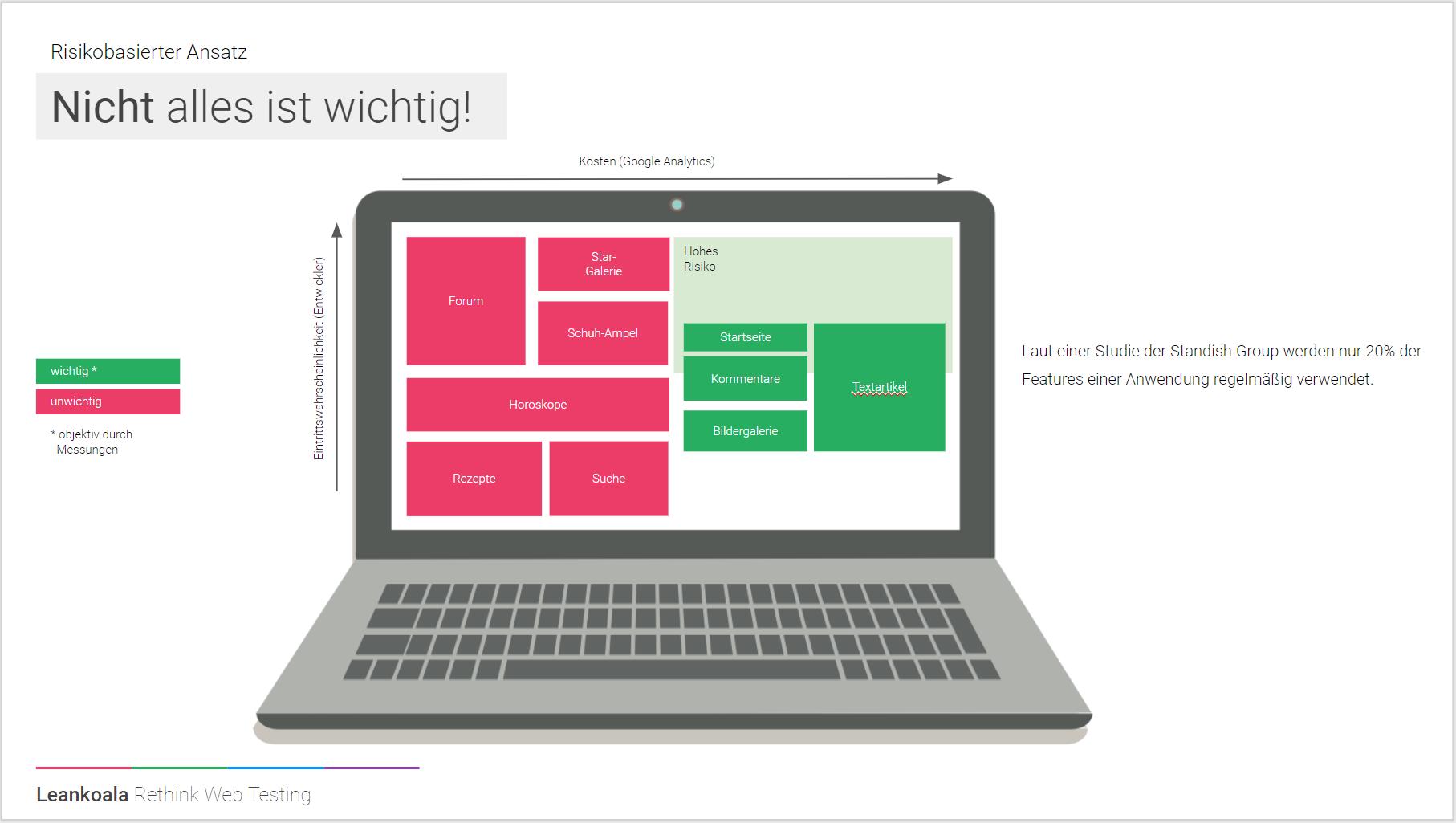 Risikoanalyse Features Webseite
