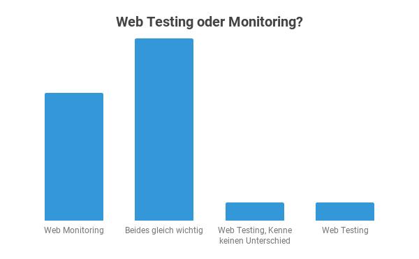 Web Testing oder Monitoring